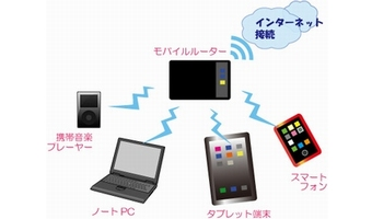 通信費の節約術と事例