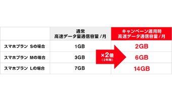 「Y!モバイル 一周年記念キャンペーン」の詳細