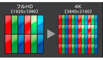 主流の「4Kテレビ」とは?