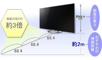 大画面テレビの選び方|画面の大きさを選ぶ